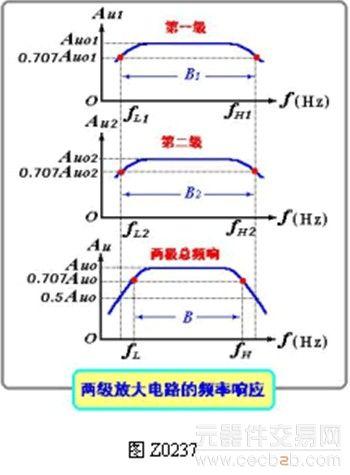 多级阻容耦合放大电路的频率特性