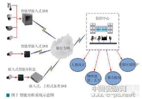 银行大型联网视频监控系统解决方案解析