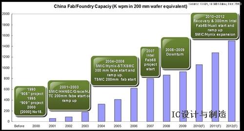 china见证中国集成电路产业发展历程