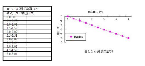 设计/测试过程中,输出电流未发生突变。