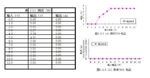 设计/测试过程中,电流未曾出现突变现象。7805 无明显产热,说明线路...