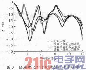 一种具有三陷波特性的超宽带印刷天线设计(2)图片