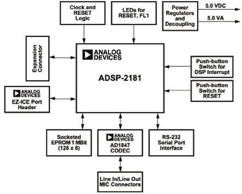ADSP2181:实时语音处理DSP方案0