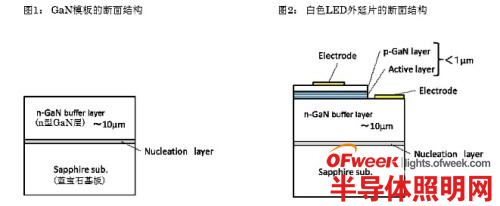日立电线新品氮化镓模板可增强LED特性