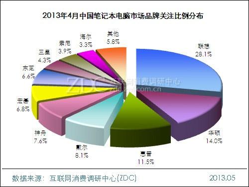 2014-2015年筆記本電腦市場研究年度報告