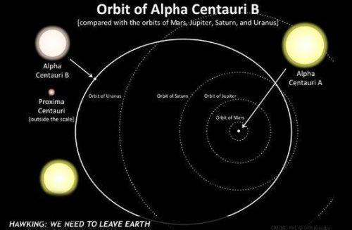 半人马座α星_太空目的地:半人马座α星或存在可居住星球