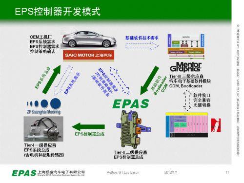汽车电子助力转向控制器自主研发和产业化