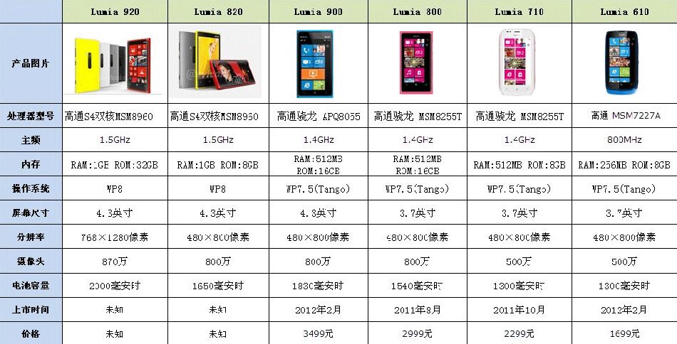 Lumia系列机型参数对比