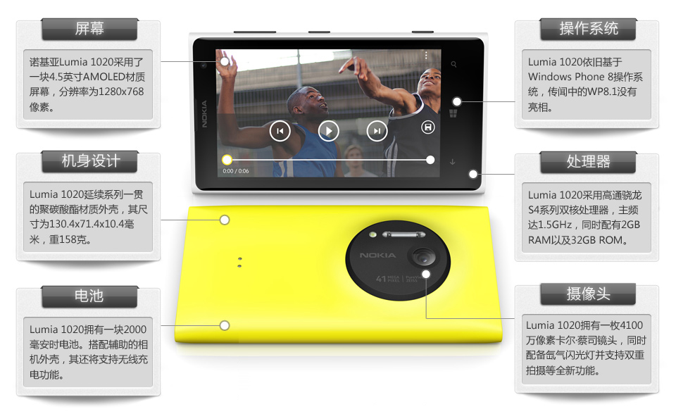 诺基亚Lumia 1020解析