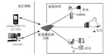 wifi物联网控制电路图