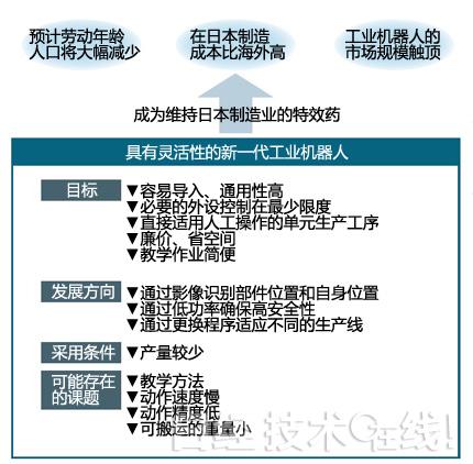 打印 服务机器人 日本制定了怎样的全面开发蓝图 元器件交易网