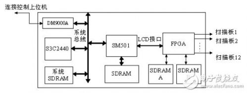 基于linux的全彩led显示屏脱机控制系统设计