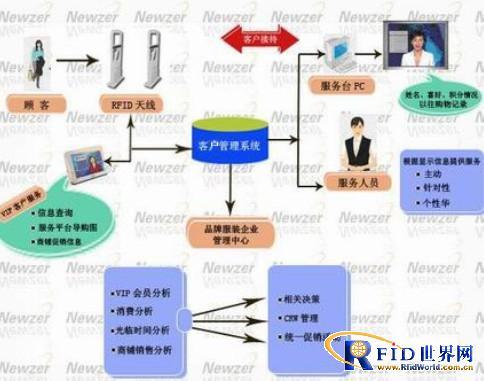 基于rfid技术的vip客户管理应用方案