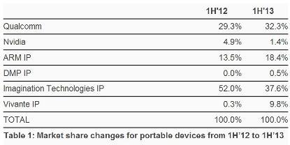 手机进入64位时代,ARM解读CPU与GPU竞争新