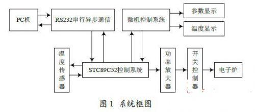硬件电路设计