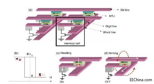 从磁性随机存取存储器到磁性逻辑单元