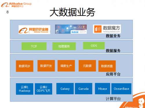 产品 正文  最后, 阿里巴巴数据平台架构师刘昌钰介绍了