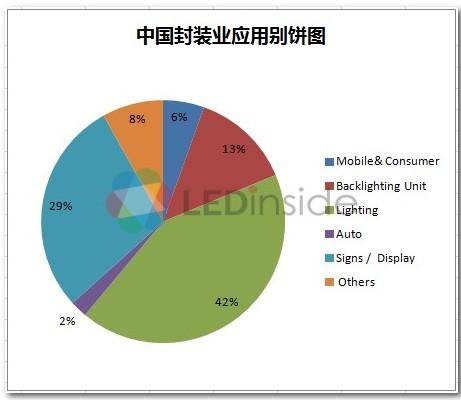 中国LED封装产业崛起 技术成最大挑战 0