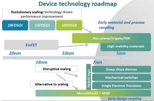 单片3D集成电路将代替节点缩放促进半导体行业增长1