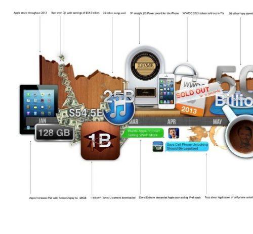 美丽时间轴:2013年苹果重大事件回顾_产品_元