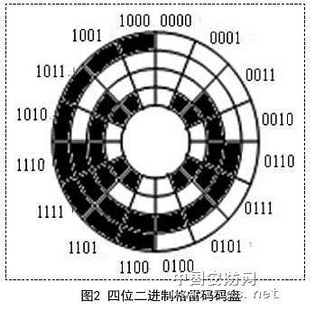 光电编码器信号传输的光纤实现1