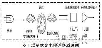 光电编码器信号传输的光纤实现3