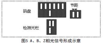 光电编码器信号传输的光纤实现4