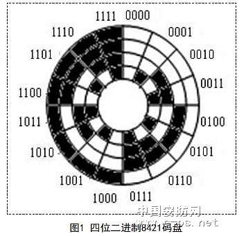 光电编码器信号传输的光纤实现0