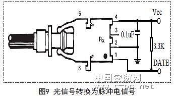 光电编码器信号传输的光纤实现8