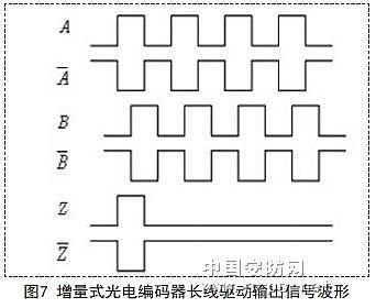 光电编码器信号传输的光纤实现6
