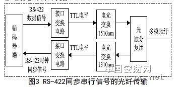 光电编码器信号传输的光纤实现2