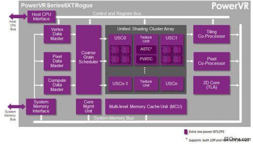 Imagination新一代PSeries6XT架构可提供50%的性能提升与先进的电源管理功能0