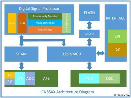 集创推出ICN85系列触控芯片 1
