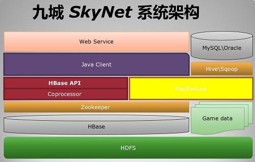 大数据平台架构图,大数据架构图
