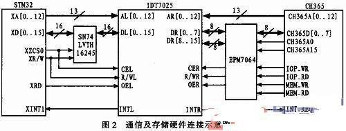 基于PCI总线的STM32运动控制卡的设计1
