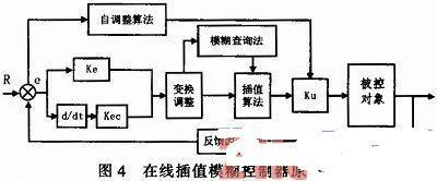 基于PCI总线的STM32运动控制卡的设计3