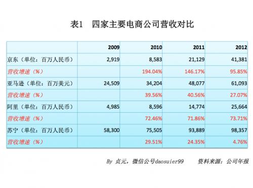 17张财务对比表,细览京东商业模式和核心竞争力