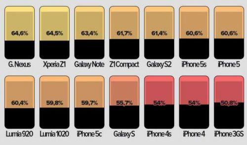 你可知自己的智能手机的显示屏实际多大?