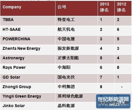 中国承包商排名 国企汇总:中国铁道建筑