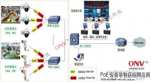 安防poe交换机网络拓扑图
