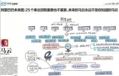 23个商界大佬手绘图:让你秒懂未来十年产业结构!
