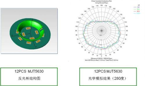 首尔半导体Acrich MJT LED创新解决方案3