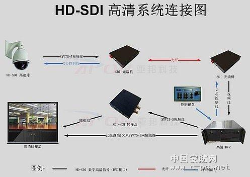 深度解读hd-sdi高清摄像机监控