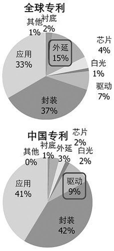 国内外led专利产业链分布对比 行业大家齐论 led专利战