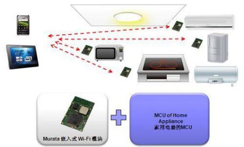 村田布局物联网 推出嵌入式Wi-Fi模块 1