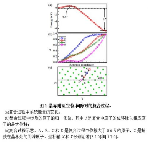 合肥研究院纳米晶金属材料钨和铁抗辐照性能