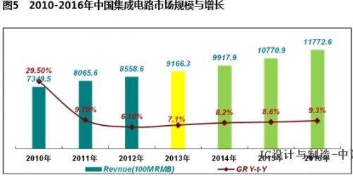 经济增长_经济增长与人均消费