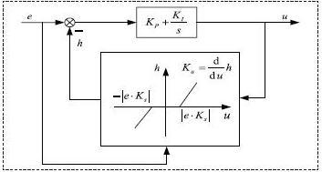 基于低采样率控制系统的振动抑制设计方案3