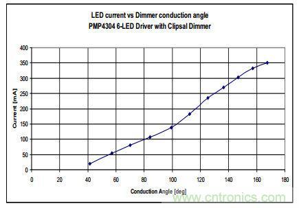 低成本 高PF 高亮度调节的 LED照明设计14