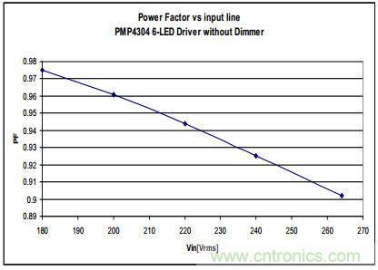低成本 高PF 高亮度调节的 LED照明设计12